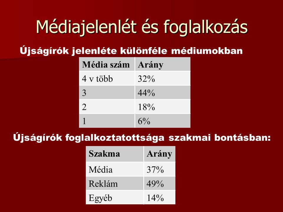 Médiajelenlét és foglalkozás Újságírók jelenléte különféle médiumokban Média számArány 4 v több32% 344% 218% 16% Újságírók foglalkoztatottsága szakmai bontásban: SzakmaArány Média37% Reklám49% Egyéb14%