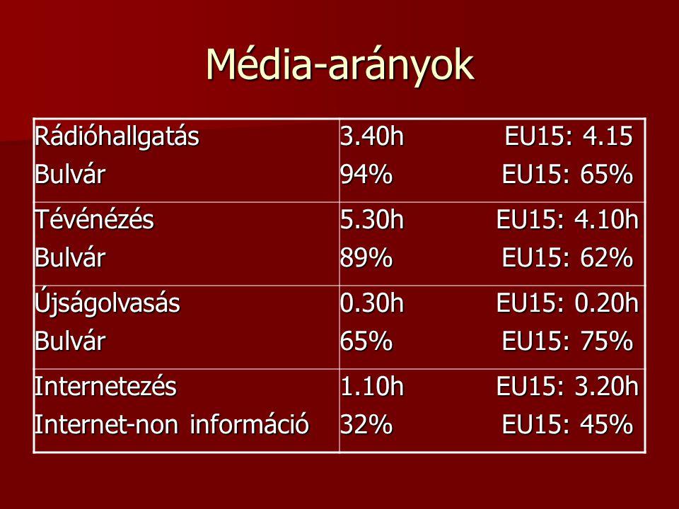 Média-arányokRádióhallgatásBulvár 3.40h EU15: 4.15 94% EU15: 65% TévénézésBulvár 5.30h EU15: 4.10h 89% EU15: 62% ÚjságolvasásBulvár 0.30h EU15: 0.20h 65% EU15: 75% Internetezés Internet-non információ 1.10h EU15: 3.20h 32% EU15: 45%