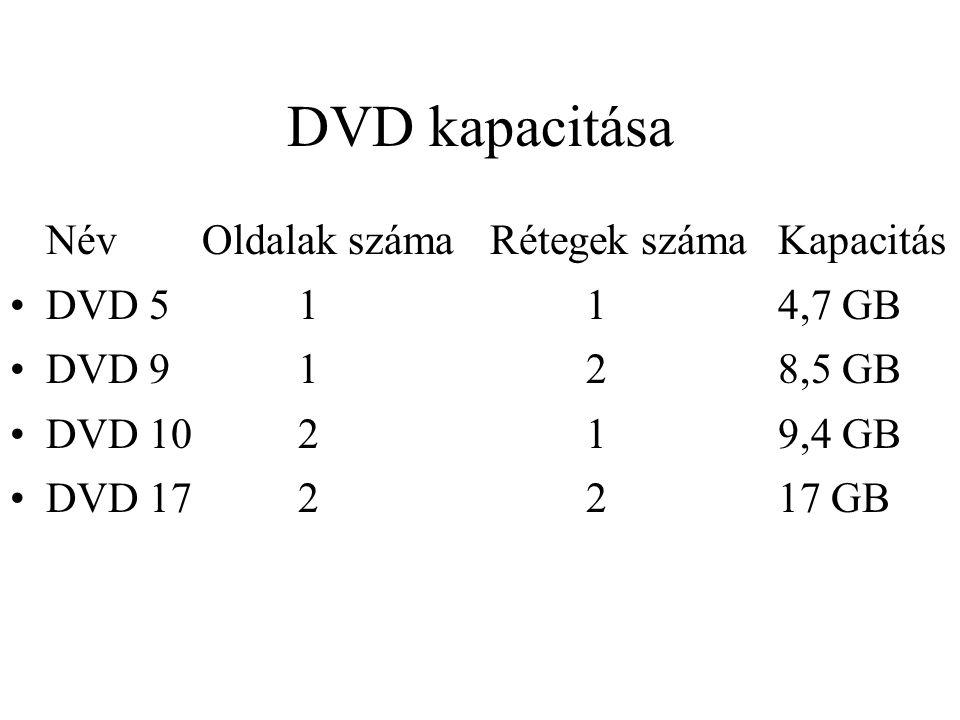 DVD kapacitása NévOldalak számaRétegek számaKapacitás DVD 5114,7 GB DVD 9128,5 GB DVD 10219,4 GB DVD 172217 GB