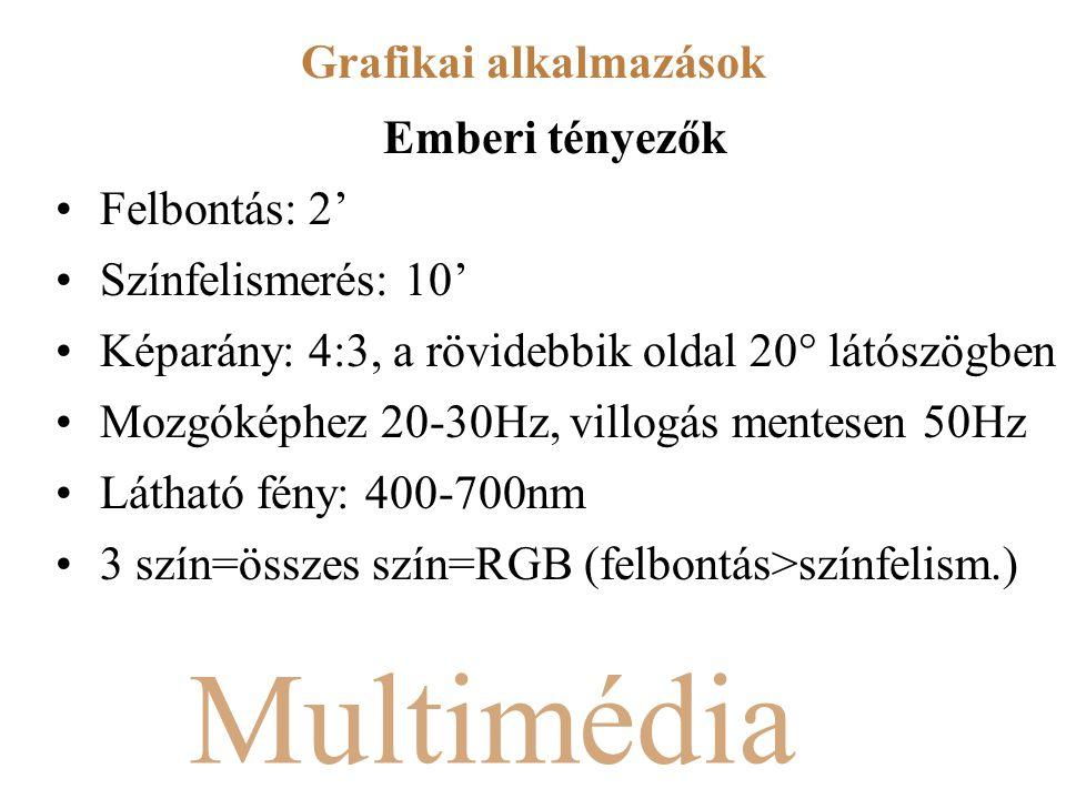 Multimédia Emberi tényezők Felbontás: 2' Színfelismerés: 10' Képarány: 4:3, a rövidebbik oldal 20  látószögben Mozgóképhez 20-30Hz, villogás mentesen 50Hz Látható fény: 400-700nm 3 szín=összes szín=RGB (felbontás>színfelism.) Grafikai alkalmazások