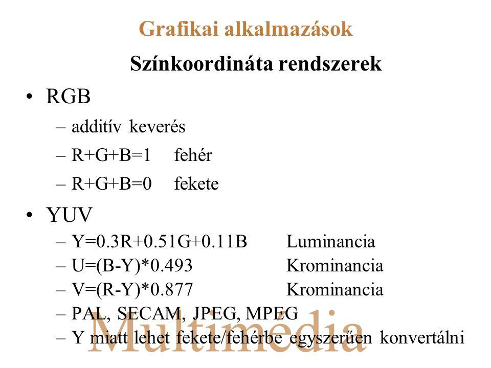 Multimédia Színkoordináta rendszerek RGB –additív keverés –R+G+B=1fehér –R+G+B=0fekete YUV –Y=0.3R+0.51G+0.11BLuminancia –U=(B-Y)*0.493Krominancia –V=