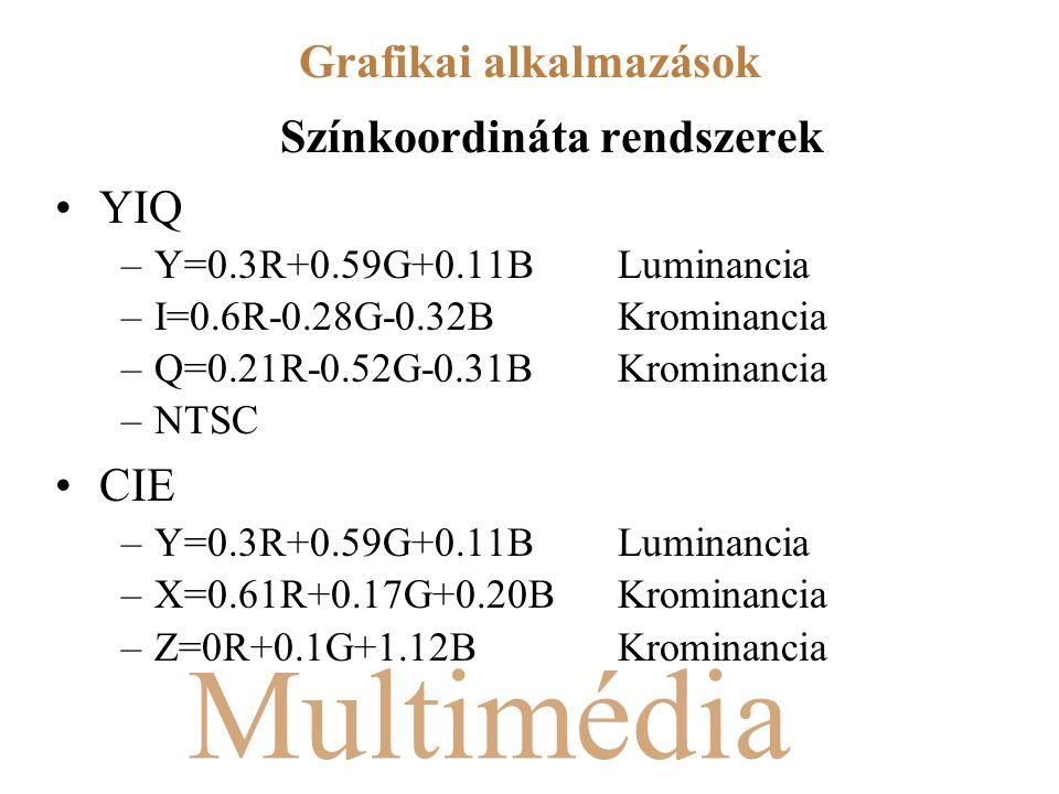 Multimédia Színkoordináta rendszerek YIQ –Y=0.3R+0.59G+0.11BLuminancia –I=0.6R-0.28G-0.32BKrominancia –Q=0.21R-0.52G-0.31B Krominancia –NTSC CIE –Y=0.3R+0.59G+0.11BLuminancia –X=0.61R+0.17G+0.20BKrominancia –Z=0R+0.1G+1.12B Krominancia Grafikai alkalmazások