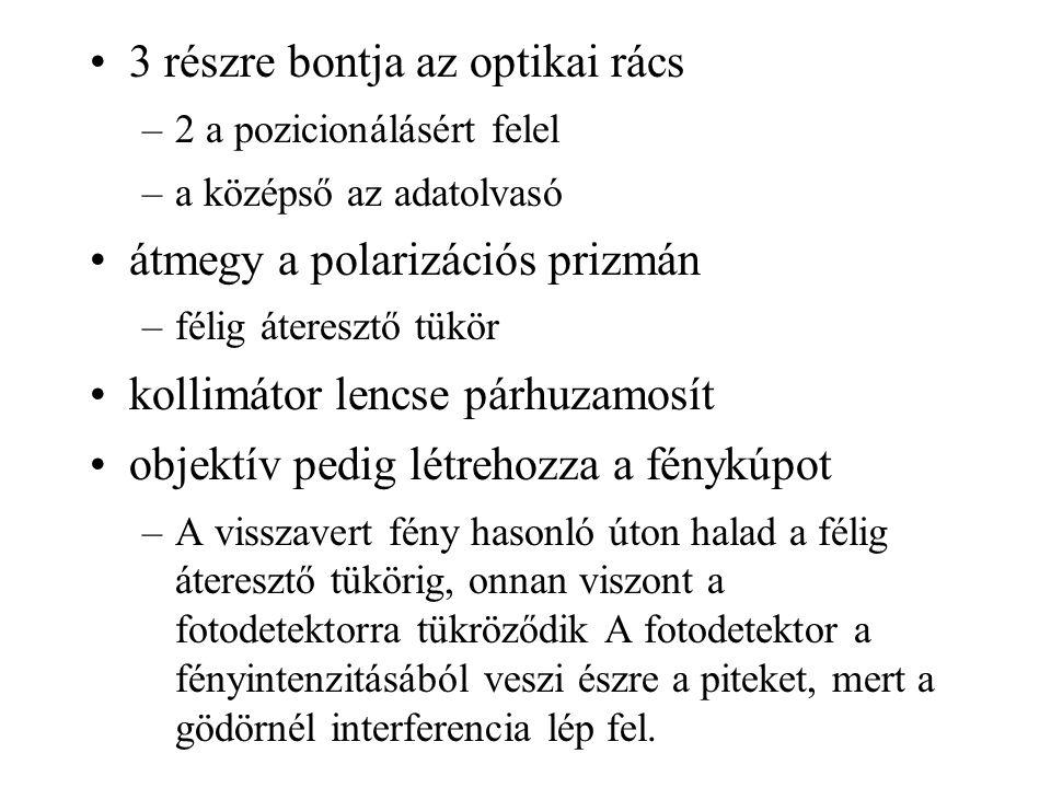 3 részre bontja az optikai rács –2 a pozicionálásért felel –a középső az adatolvasó átmegy a polarizációs prizmán –félig áteresztő tükör kollimátor le