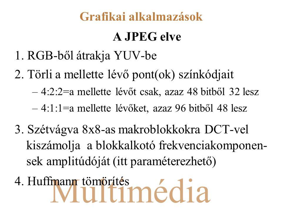 Multimédia A JPEG elve 1. RGB-ből átrakja YUV-be 2. Törli a mellette lévő pont(ok) színkódjait –4:2:2=a mellette lévőt csak, azaz 48 bitből 32 lesz –4