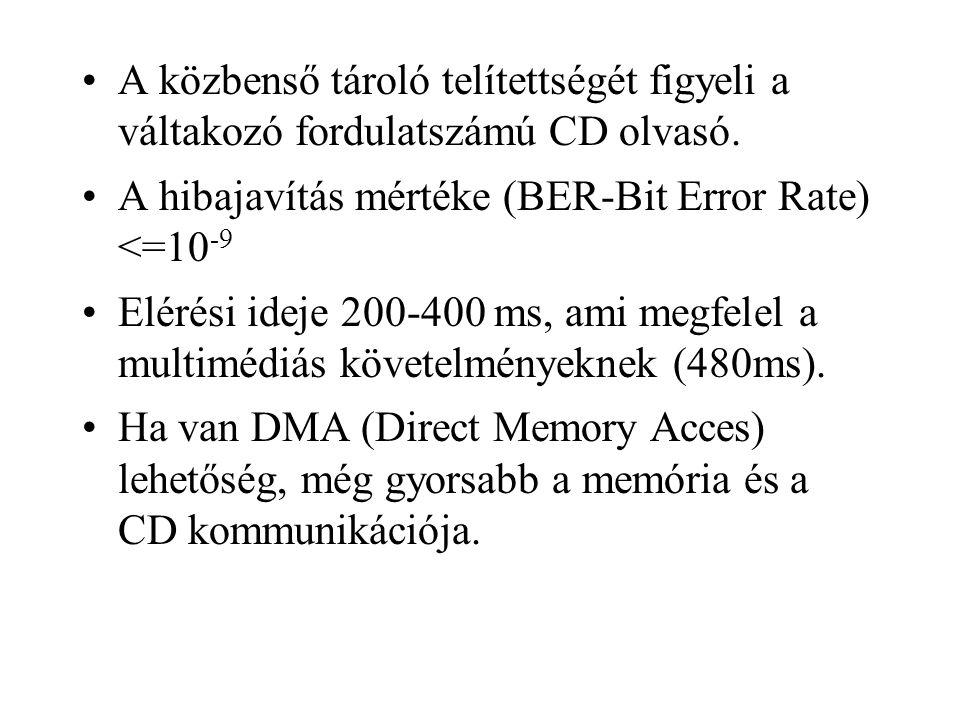 A közbenső tároló telítettségét figyeli a váltakozó fordulatszámú CD olvasó. A hibajavítás mértéke (BER-Bit Error Rate) <=10 -9 Elérési ideje 200-400