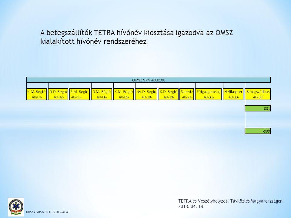 TETRA és Veszélyhelyzeti Távközlés Magyarországon 2013. 04. 18 ORSZÁGOS MENTŐSZOLGÁLAT A betegszállítók TETRA hívónév kiosztása igazodva az OMSZ kiala
