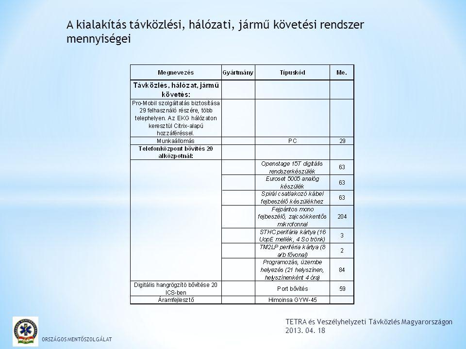 TETRA és Veszélyhelyzeti Távközlés Magyarországon 2013. 04. 18 ORSZÁGOS MENTŐSZOLGÁLAT A kialakítás távközlési, hálózati, jármű követési rendszer menn