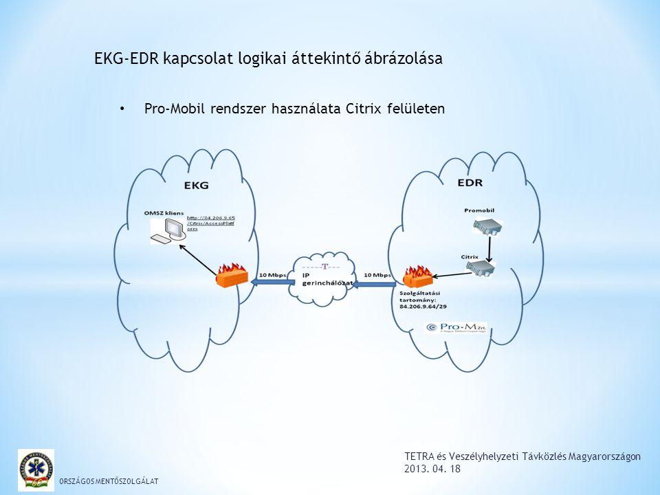TETRA és Veszélyhelyzeti Távközlés Magyarországon 2013. 04. 18 ORSZÁGOS MENTŐSZOLGÁLAT EKG-EDR kapcsolat logikai áttekintő ábrázolása Pro-Mobil rendsz