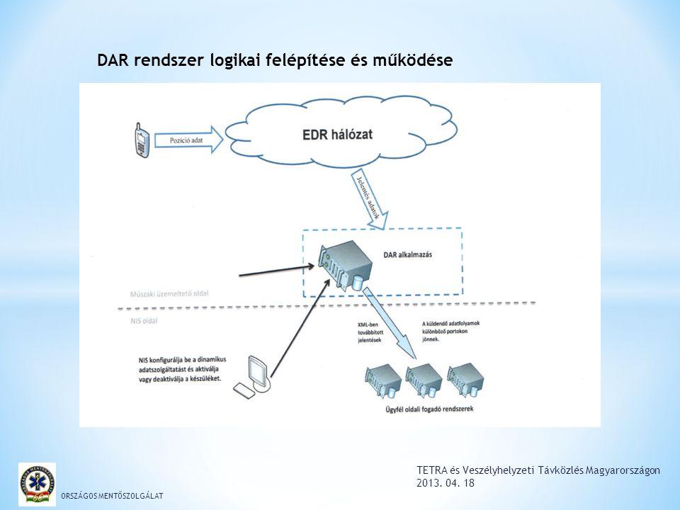 TETRA és Veszélyhelyzeti Távközlés Magyarországon 2013. 04. 18 ORSZÁGOS MENTŐSZOLGÁLAT DAR rendszer logikai felépítése és működése