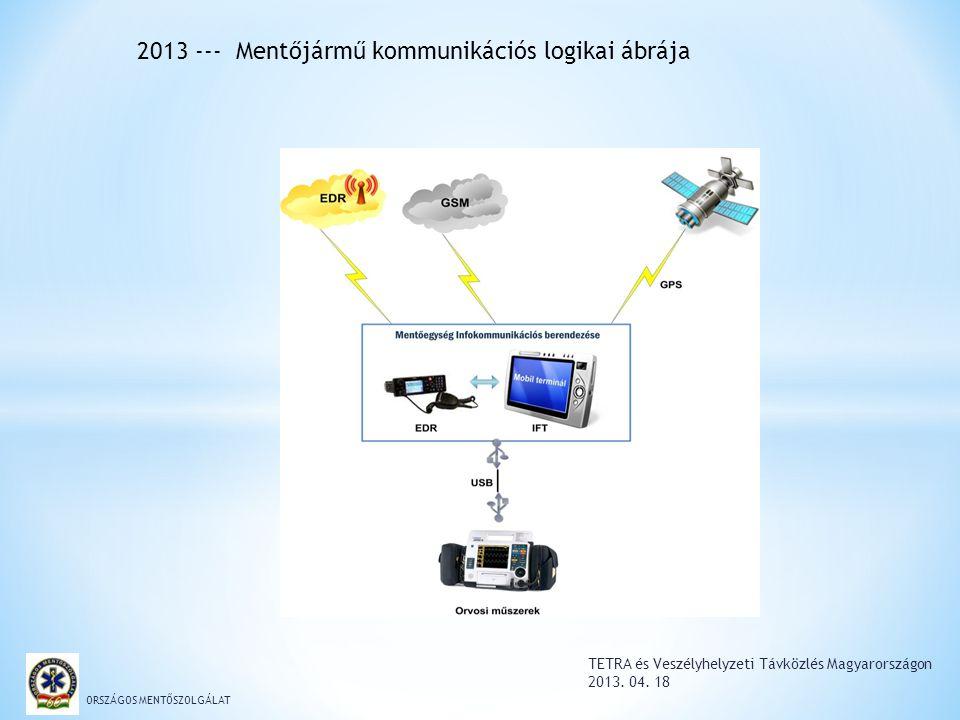 TETRA és Veszélyhelyzeti Távközlés Magyarországon 2013. 04. 18 ORSZÁGOS MENTŐSZOLGÁLAT 2013 --- Mentőjármű kommunikációs logikai ábrája