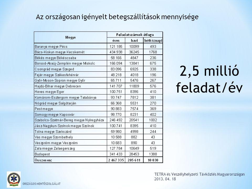 TETRA és Veszélyhelyzeti Távközlés Magyarországon 2013. 04. 18 ORSZÁGOS MENTŐSZOLGÁLAT Az országosan igényelt betegszállítások mennyisége 2,5 millió f