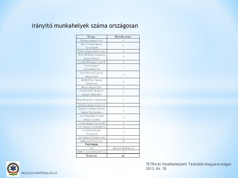 TETRA és Veszélyhelyzeti Távközlés Magyarországon 2013. 04. 18 ORSZÁGOS MENTŐSZOLGÁLAT Irányító munkahelyek száma országosan