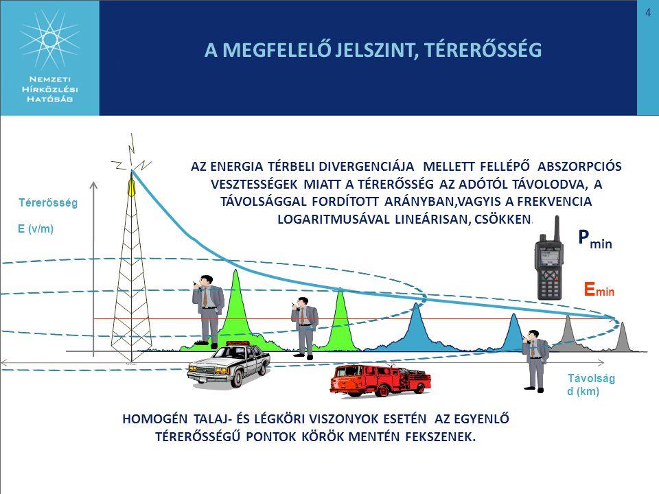 4 Térerősség E (v/m) Távolság d (km) E min A MEGFELELŐ JELSZINT, TÉRERŐSSÉG AZ ENERGIA TÉRBELI DIVERGENCIÁJA MELLETT FELLÉPŐ ABSZORPCIÓS VESZTESSÉGEK