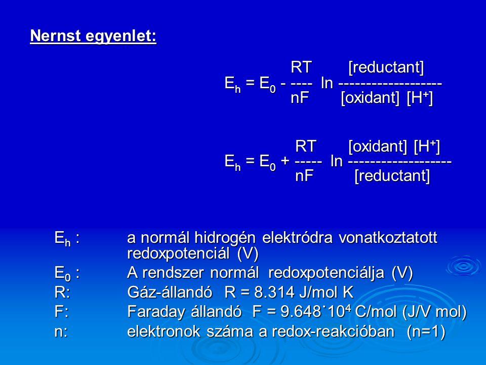 Nernst egyenlet: RT [reductant] RT [reductant] E h = E 0 - ---- ln ------------------- nF [oxidant] [H + ] nF [oxidant] [H + ] RT [oxidant] [H + ] RT