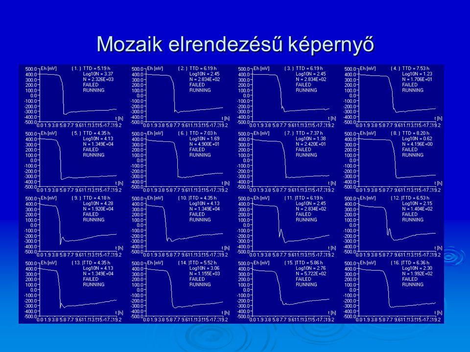 Mozaik elrendezésű képernyő