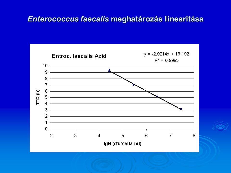 Enterococcus faecalis meghatározás linearitása