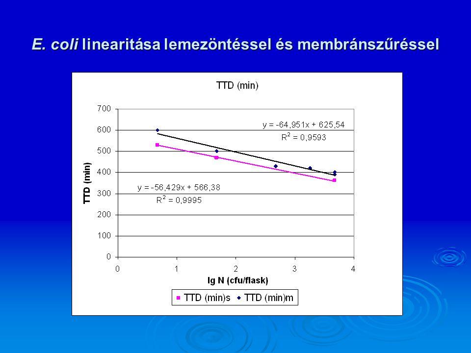E. coli linearitása lemezöntéssel és membránszűréssel
