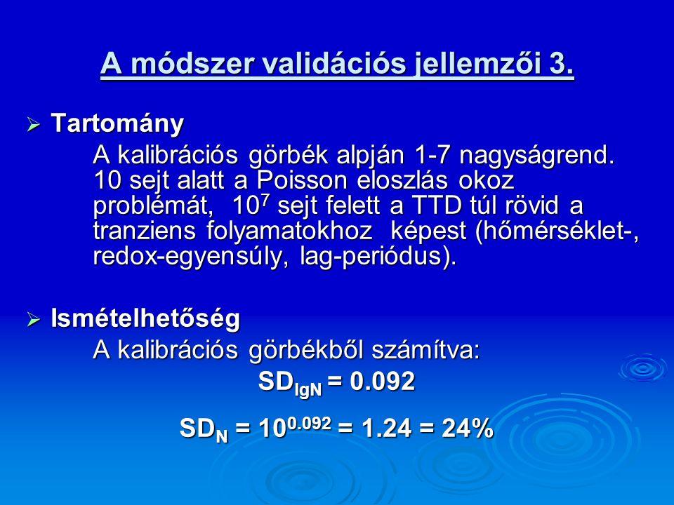 A módszer validációs jellemzői 3.  Tartomány A kalibrációs görbék alpján 1-7 nagyságrend. 10 sejt alatt a Poisson eloszlás okoz problémát, 10 7 sejt