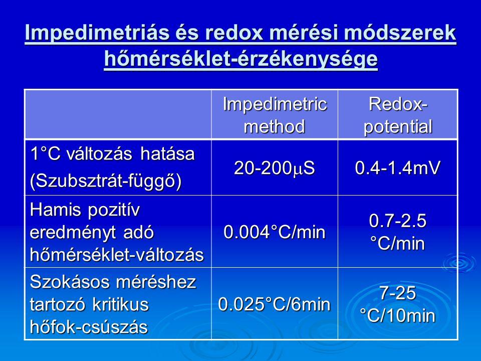 Impedimetriás és redox mérési módszerek hőmérséklet-érzékenysége Impedimetric method Redox- potential 1°C változás hatása (Szubsztrát-függő) 20-200 