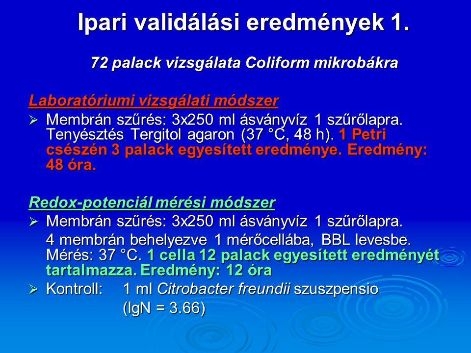 Ipari validálási eredmények 1. 72 palack vizsgálata Coliform mikrobákra 72 palack vizsgálata Coliform mikrobákra Laboratóriumi vizsgálati módszer  Me