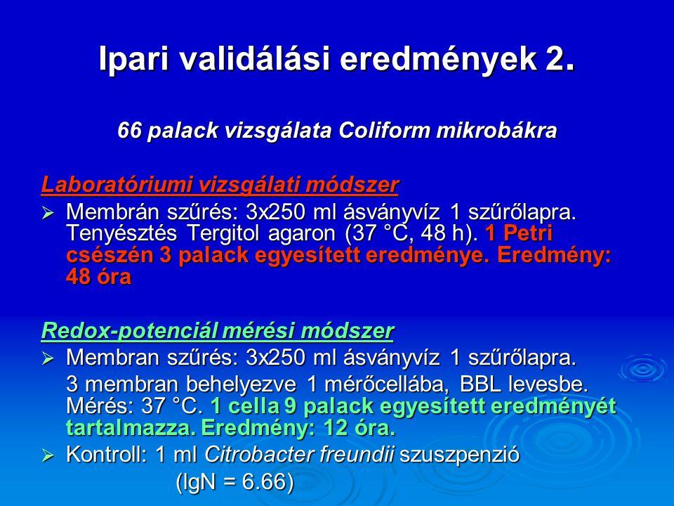Ipari validálási eredmények 2. 66 palack vizsgálata Coliform mikrobákra Laboratóriumi vizsgálati módszer  Membrán szűrés: 3x250 ml ásványvíz 1 szűről