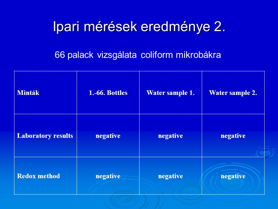 Minták1.-66. BottlesWater sample 1.Water sample 2. Laboratory resultsnegative Redox methodnegative 66 palack vizsgálata coliform mikrobákra
