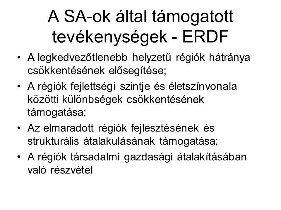 A SA-ok által támogatott tevékenységek - ERDF A legkedvezőtlenebb helyzetű régiók hátránya csökkentésének elősegítése; A régiók fejlettségi szintje és
