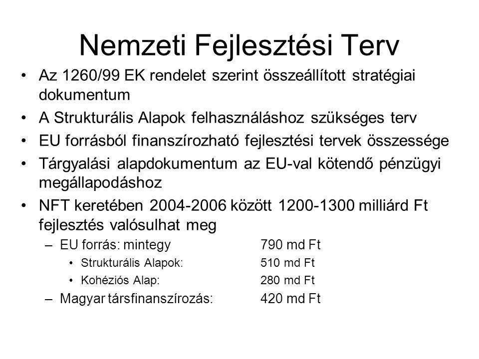 Nemzeti Fejlesztési Terv Az 1260/99 EK rendelet szerint összeállított stratégiai dokumentum A Strukturális Alapok felhasználáshoz szükséges terv EU forrásból finanszírozható fejlesztési tervek összessége Tárgyalási alapdokumentum az EU-val kötendő pénzügyi megállapodáshoz NFT keretében 2004-2006 között 1200-1300 milliárd Ft fejlesztés valósulhat meg –EU forrás: mintegy790 md Ft Strukturális Alapok: 510 md Ft Kohéziós Alap: 280 md Ft –Magyar társfinanszírozás: 420 md Ft