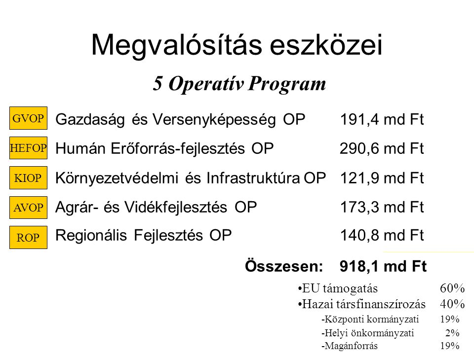 Megvalósítás eszközei Gazdaság és Versenyképesség OP 191,4 md Ft Humán Erőforrás-fejlesztés OP 290,6 md Ft Környezetvédelmi és Infrastruktúra OP121,9 md Ft Agrár- és Vidékfejlesztés OP173,3 md Ft Regionális Fejlesztés OP140,8 md Ft Összesen:918,1 md Ft GVOP KIOP AVOP ROP HEFOP 5 Operatív Program EU támogatás60% Hazai társfinanszírozás40% -Központi kormányzati19% -Helyi önkormányzati 2% -Magánforrás19%