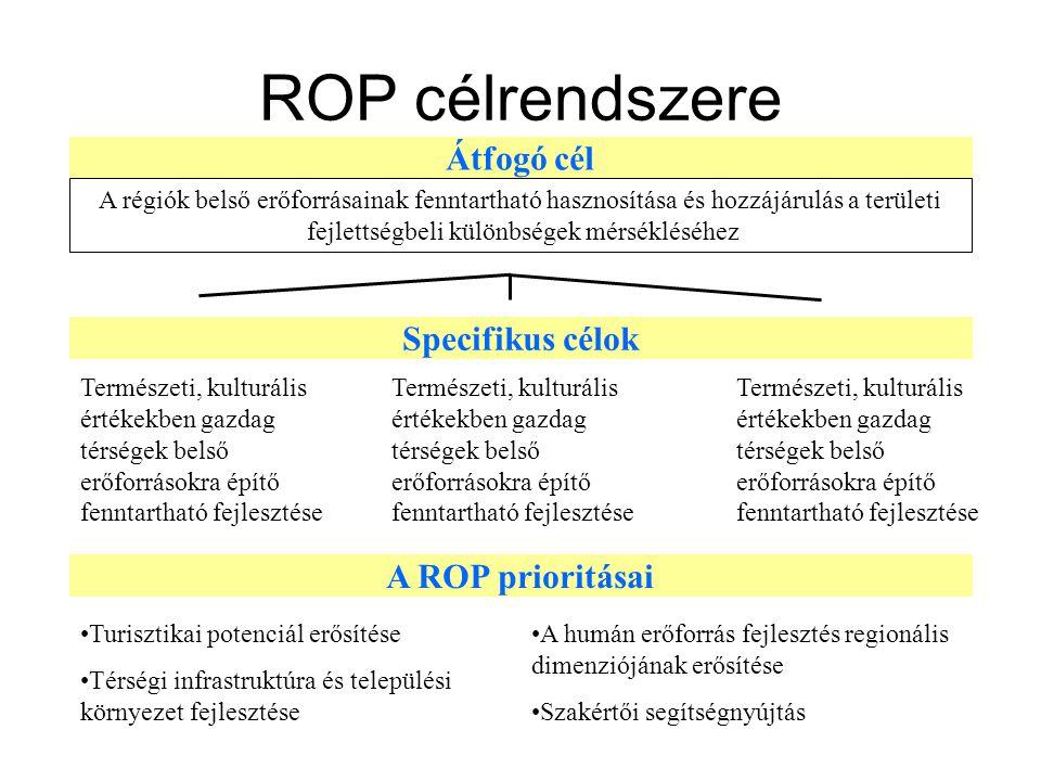 ROP célrendszere Átfogó cél A régiók belső erőforrásainak fenntartható hasznosítása és hozzájárulás a területi fejlettségbeli különbségek mérsékléséhez Specifikus célok Természeti, kulturális értékekben gazdag térségek belső erőforrásokra építő fenntartható fejlesztése A ROP prioritásai Turisztikai potenciál erősítése Térségi infrastruktúra és települési környezet fejlesztése A humán erőforrás fejlesztés regionális dimenziójának erősítése Szakértői segítségnyújtás