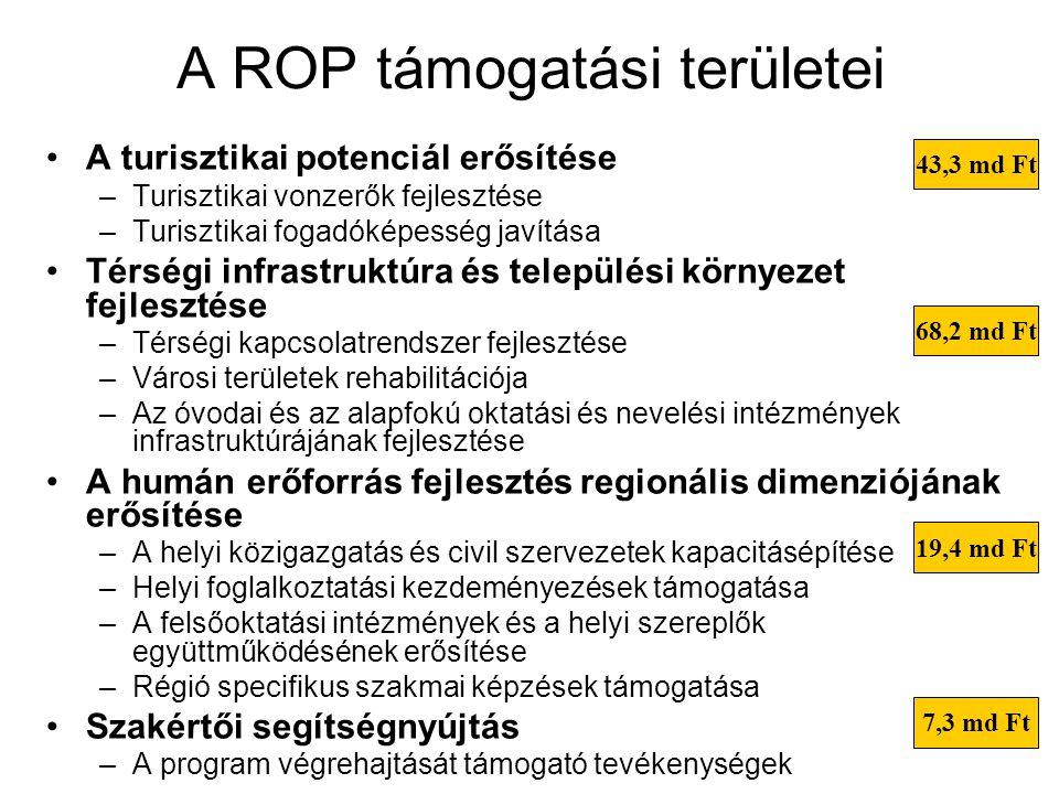 A ROP támogatási területei A turisztikai potenciál erősítése –Turisztikai vonzerők fejlesztése –Turisztikai fogadóképesség javítása Térségi infrastruktúra és települési környezet fejlesztése –Térségi kapcsolatrendszer fejlesztése –Városi területek rehabilitációja –Az óvodai és az alapfokú oktatási és nevelési intézmények infrastruktúrájának fejlesztése A humán erőforrás fejlesztés regionális dimenziójának erősítése –A helyi közigazgatás és civil szervezetek kapacitásépítése –Helyi foglalkoztatási kezdeményezések támogatása –A felsőoktatási intézmények és a helyi szereplők együttműködésének erősítése –Régió specifikus szakmai képzések támogatása Szakértői segítségnyújtás –A program végrehajtását támogató tevékenységek 43,3 md Ft 68,2 md Ft 19,4 md Ft 7,3 md Ft