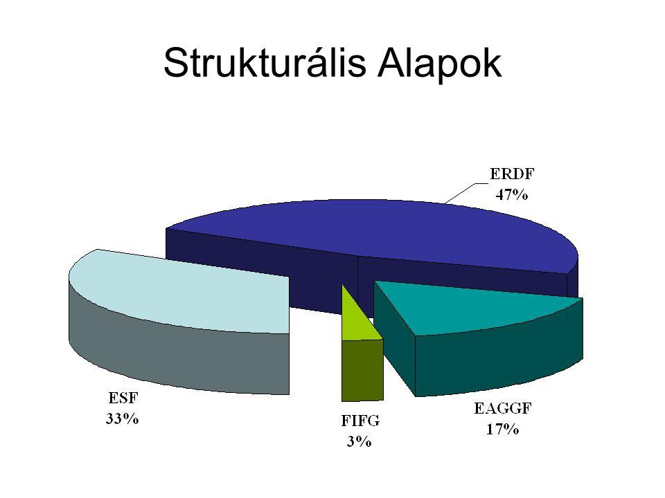 Strukturális Alapok megoszlása az egyes célok között, 2000-2006 (mrd Euro)