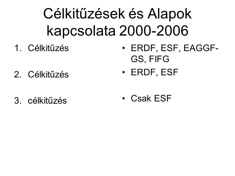 Célkitűzések és Alapok kapcsolata 2000-2006 1.Célkitűzés 2.Célkitűzés 3.célkitűzés ERDF, ESF, EAGGF- GS, FIFG ERDF, ESF Csak ESF