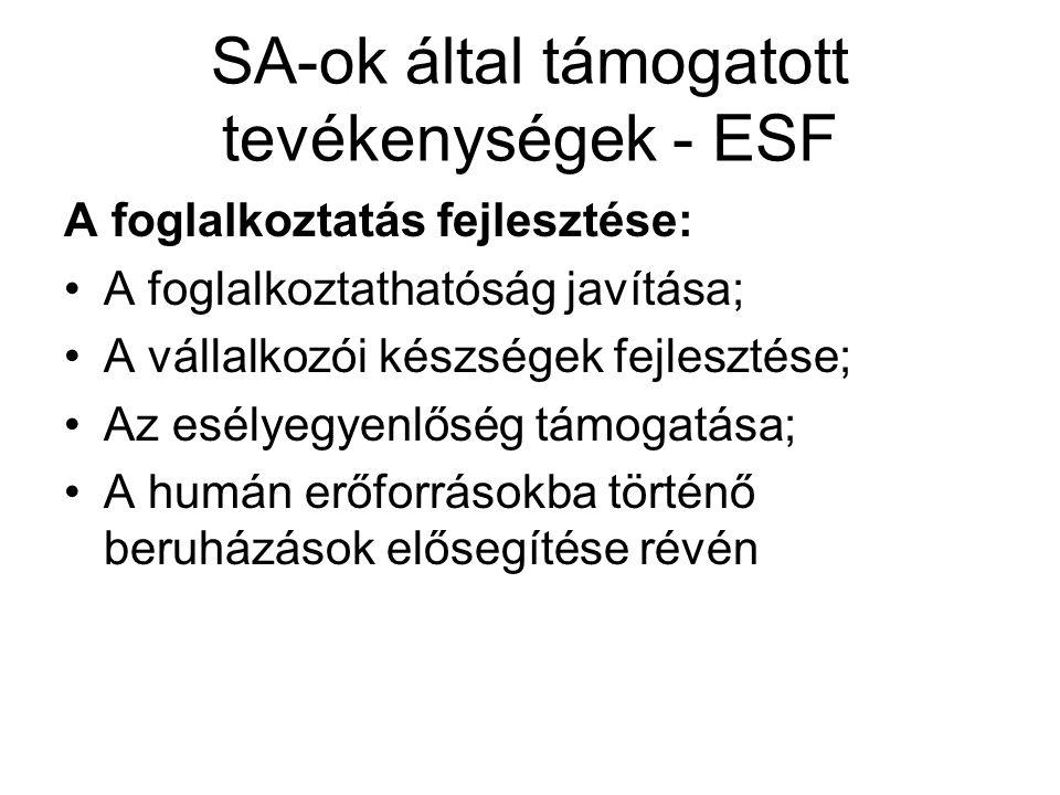 SA-ok által támogatott tevékenységek - ESF A foglalkoztatás fejlesztése: A foglalkoztathatóság javítása; A vállalkozói készségek fejlesztése; Az esélyegyenlőség támogatása; A humán erőforrásokba történő beruházások elősegítése révén