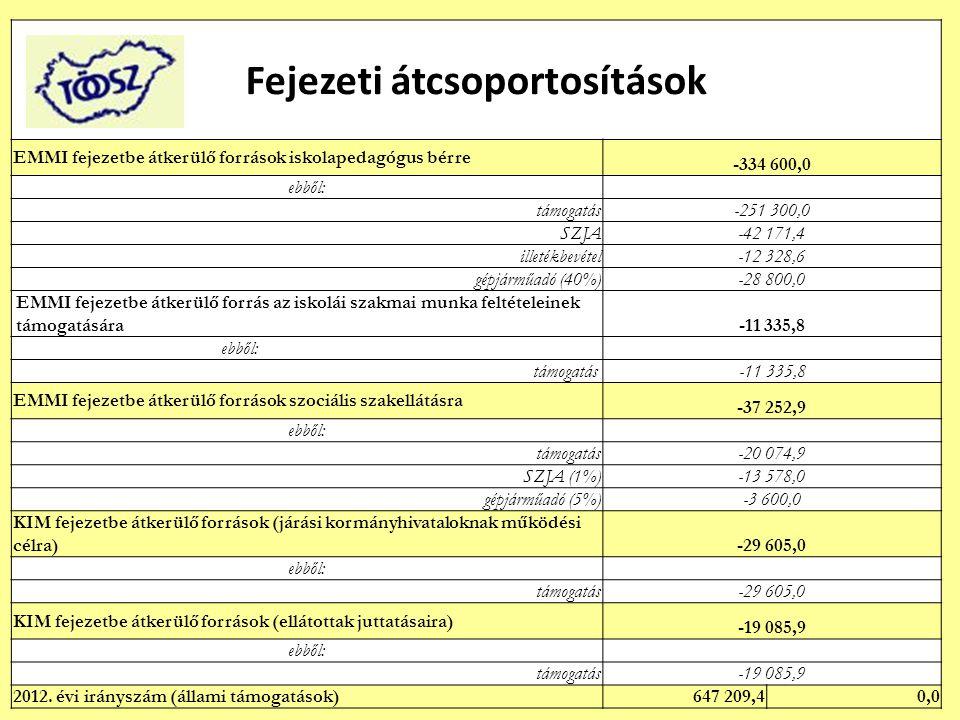 Fejezeti átcsoportosítások EMMI fejezetbe átkerülő források iskolapedagógus bérre -334 600,0 ebből: támogatás -251 300,0 SZJA -42 171,4 illetékbevétel