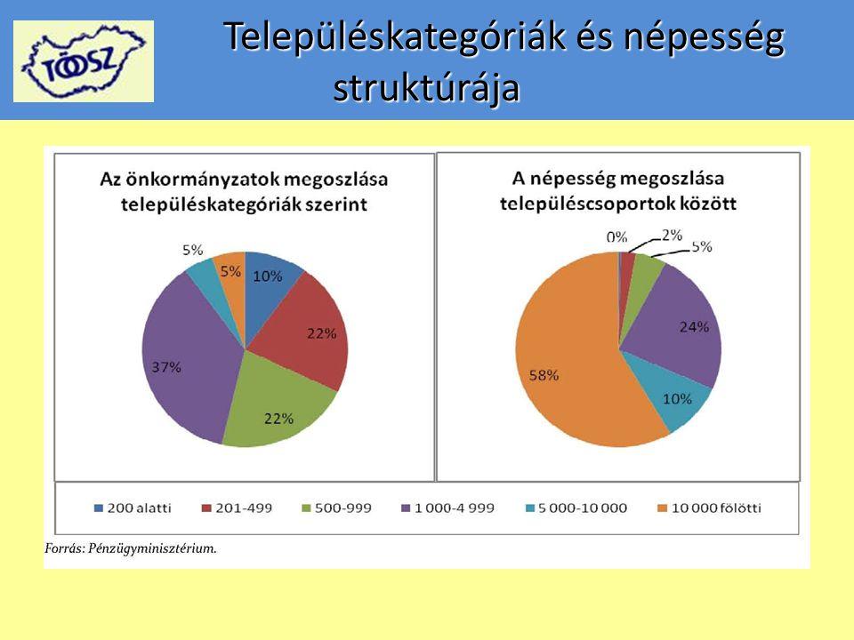 Településkategóriák és népesség struktúrája Településkategóriák és népesség struktúrája