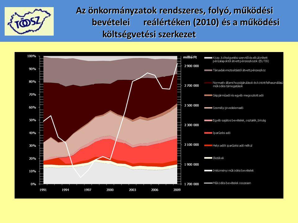 Az önkormányzatok rendszeres, folyó, működési bevételei reálértéken (2010) és a működési költségvetési szerkezet Az önkormányzatok rendszeres, folyó,