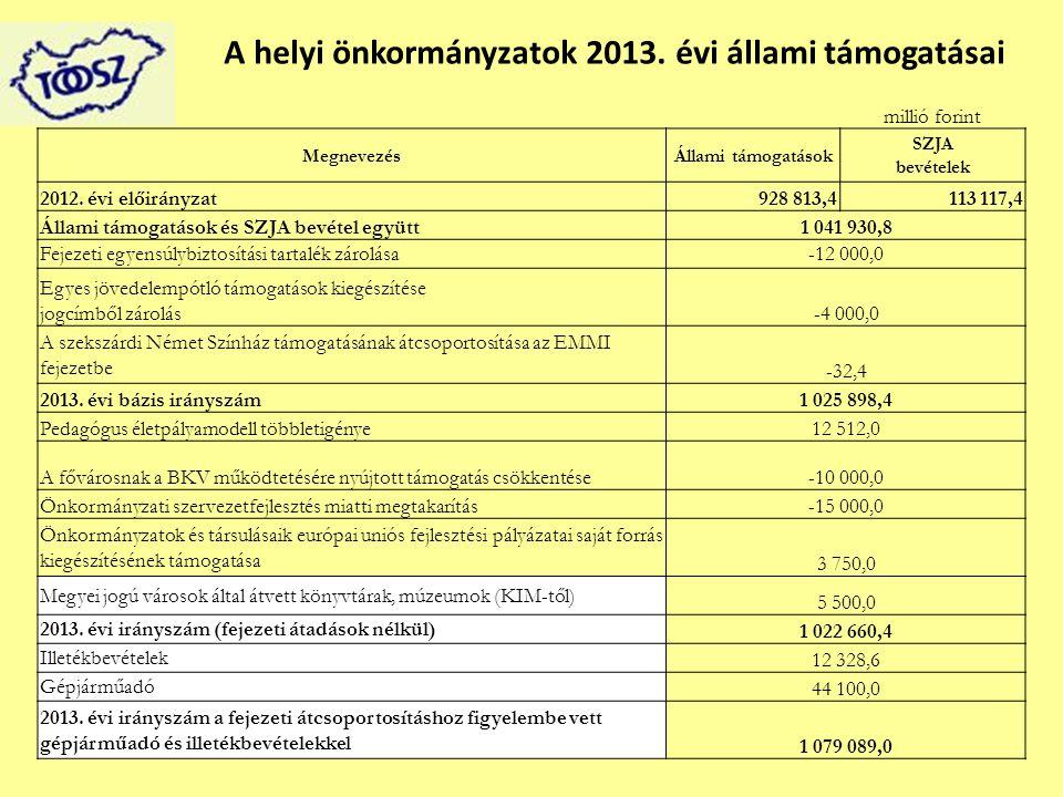 A helyi önkormányzatok 2013. évi állami támogatásai millió forint MegnevezésÁllami támogatások SZJA bevételek 2012. évi előirányzat928 813,4113 117,4