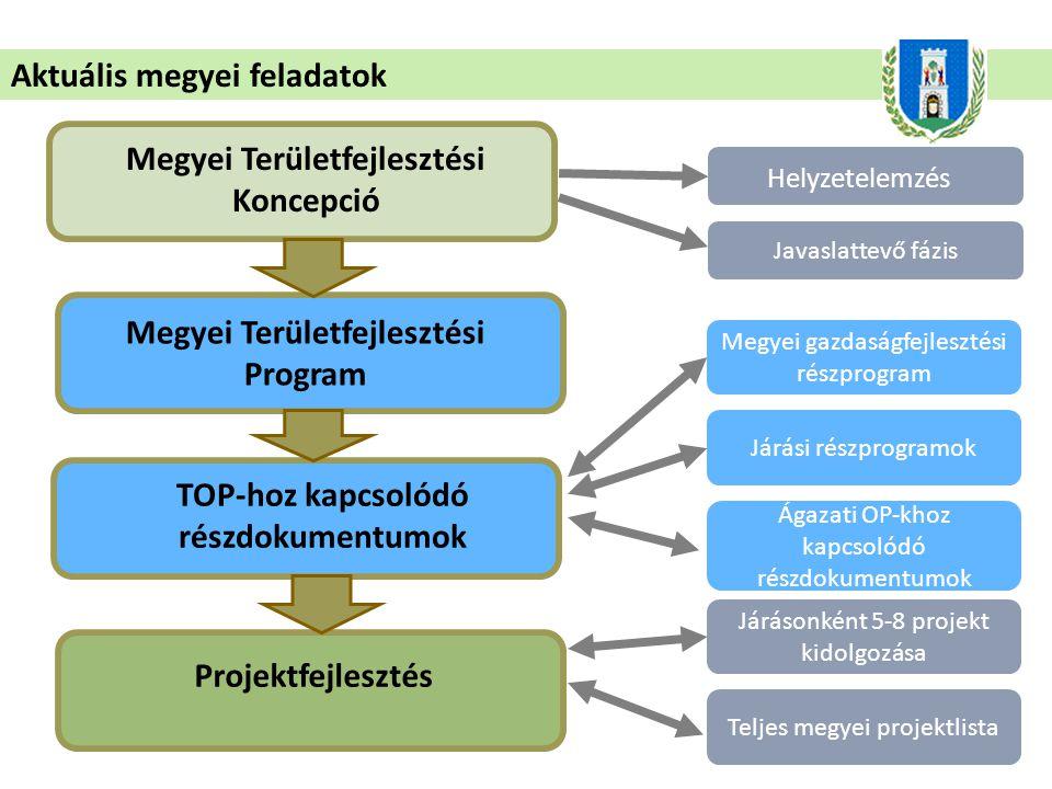 A fejlesztési ötleteket várjuk: www.fejlodobaranya.hu honlapunk Projektgyűjtő Adatlap menüpontja alatt