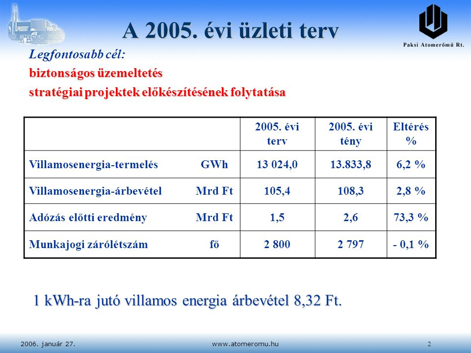 2006. január 27.www.atomeromu.hu2 A 2005. évi üzleti terv 2005. évi terv 2005. évi tény Eltérés % Villamosenergia-termelésGWh13 024,013.833,86,2 % Vil
