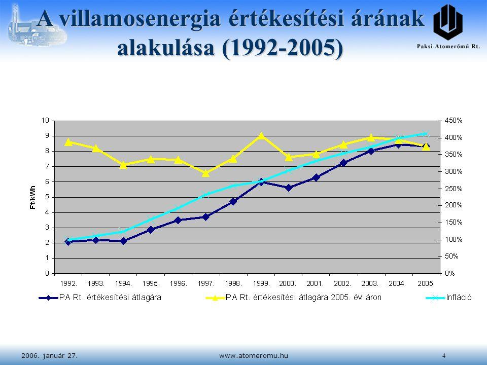 2006. január 27.www.atomeromu.hu4 A villamosenergia értékesítési árának alakulása (1992-2005)