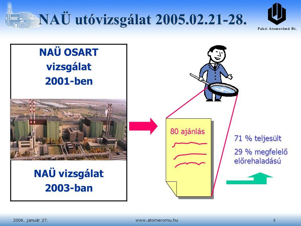 2006. január 27.www.atomeromu.hu6 NAÜ utóvizsgálat 2005.02.21-28. 80 ajánlás 71 % teljesült 29 % megfelelő előrehaladású NAÜ OSART vizsgálat 2001-ben