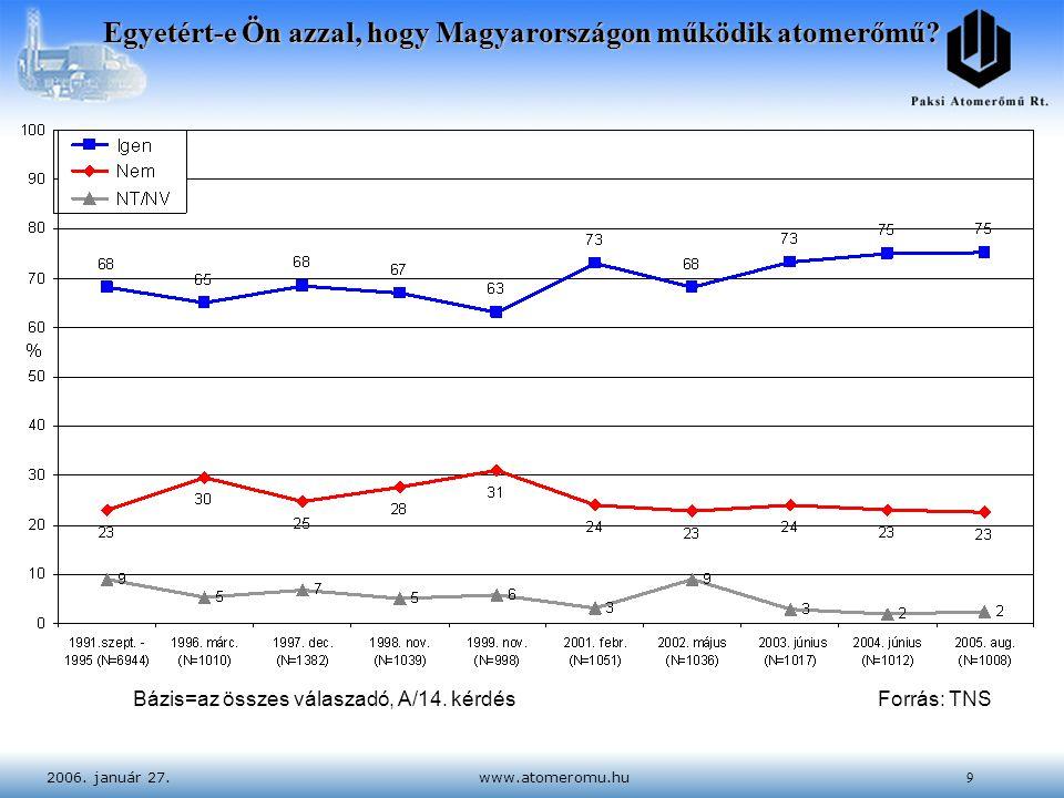2006. január 27.www.atomeromu.hu9 Bázis=az összes válaszadó, A/14. kérdésForrás: TNS Egyetért-e Ön azzal, hogy Magyarországon működik atomerőmű?