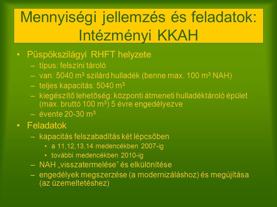 Mennyiségi jellemzés és feladatok: Intézményi KKAH Püspökszilágyi RHFT helyzete –típus: felszíni tároló –van: 5040 m 3 szilárd hulladék (benne max. 10