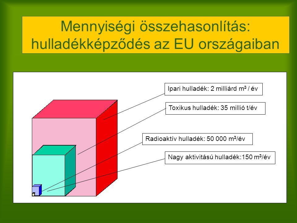 Mennyiségi összehasonlítás: hulladékképződés az EU országaiban Ipari hulladék: 2 milliárd m 3 / év Toxikus hulladék: 35 millió t/év Radioaktív hulladé