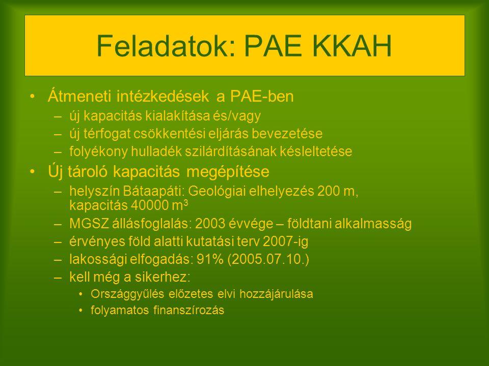Feladatok: PAE KKAH Átmeneti intézkedések a PAE-ben –új kapacitás kialakítása és/vagy –új térfogat csökkentési eljárás bevezetése –folyékony hulladék