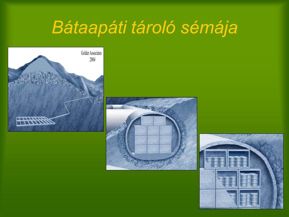 Mennyiségi jellemzés és feladatok: Intézményi KKAH Püspökszilágyi RHFT helyzete –típus: felszíni tároló –van: 5040 m 3 szilárd hulladék (benne max.