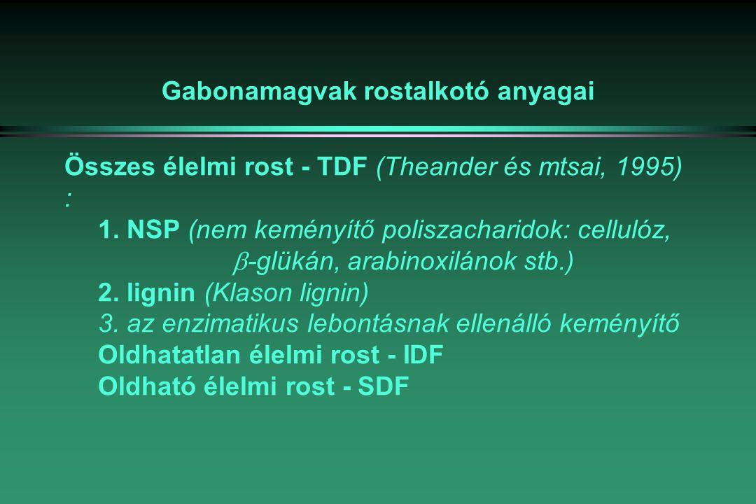 Gabonamagvak rostalkotó anyagai Összes élelmi rost - TDF (Theander és mtsai, 1995) : 1.