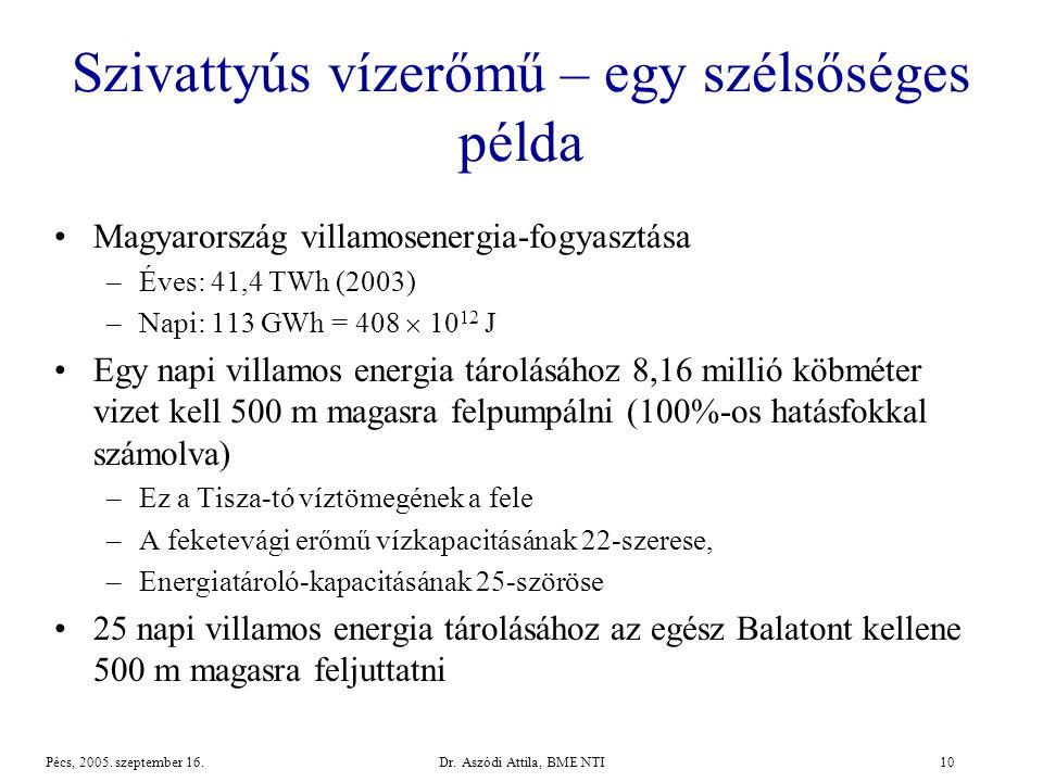 Dr.Aszódi Attila, BME NTI10Pécs, 2005. szeptember 16.