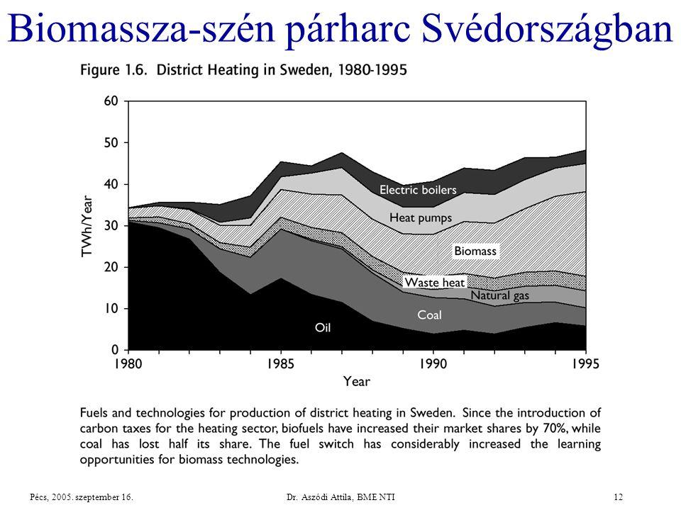 Dr. Aszódi Attila, BME NTI12Pécs, 2005. szeptember 16. Biomassza-szén párharc Svédországban